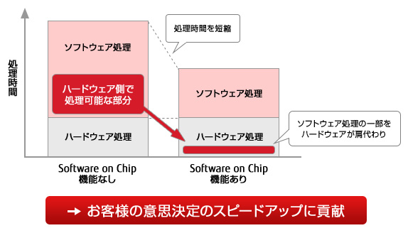 図 : Software on Chip