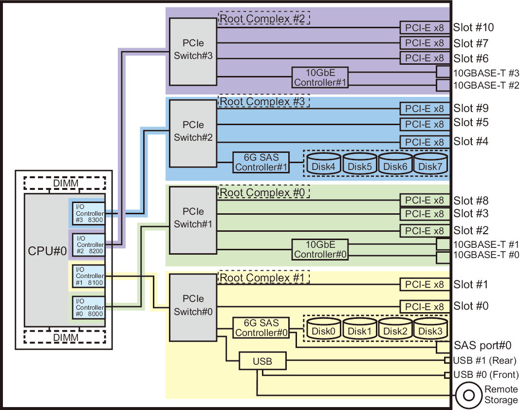 2 3 Relationship Between the CPU Configuration and Number of