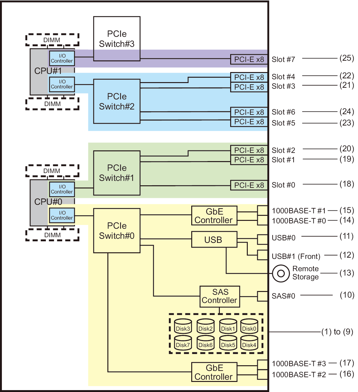 A61 For A 2 Cpu Configuration At The Initial Installation Time Sap 1 Block Diagram Figure 9 Sparc M10 4s Cpus