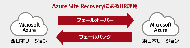 Azure Site RecoveryによるDR運用