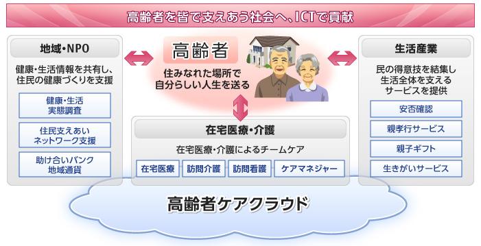 高齢者ケアクラウドのコンセプト図です。高齢者ケアクラウドは、「高齢者を皆で支えあう社会へICTで貢献」をコンセプトに、「在宅医療・介護」「地域・NPO」「生活産業」といった高齢者を支える関係者をICTで支援するソーシャルクラウドサービスです。