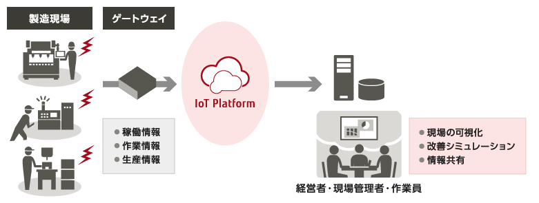 「IoT データ分析 イメージ画像 フリー」の画像検索結果